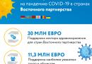 Евросоюз предлагает щедрую поддержку для борьбы с COVID-19