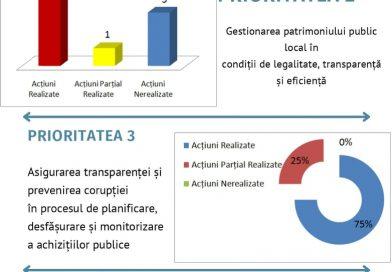 Local anti-corruption plan – Drochia