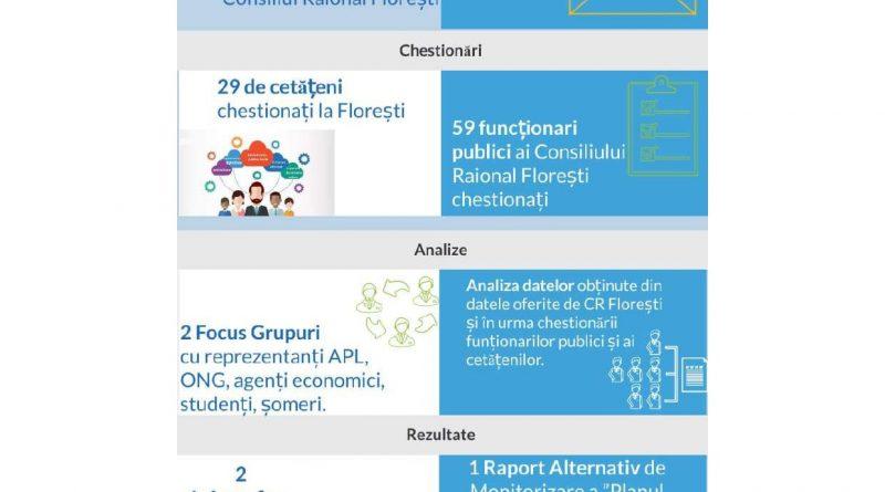 Local anti-corruption plan – Floresti